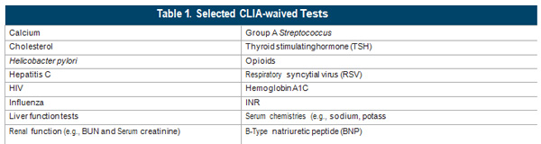 CLIA-waived Tests